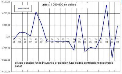 La réalité des fonds de pension des USA
